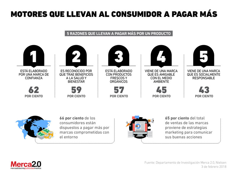 consumidores