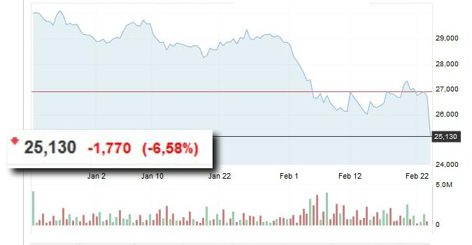 Cotización de Inditex y su caída. Investing.com dab755ac1ea