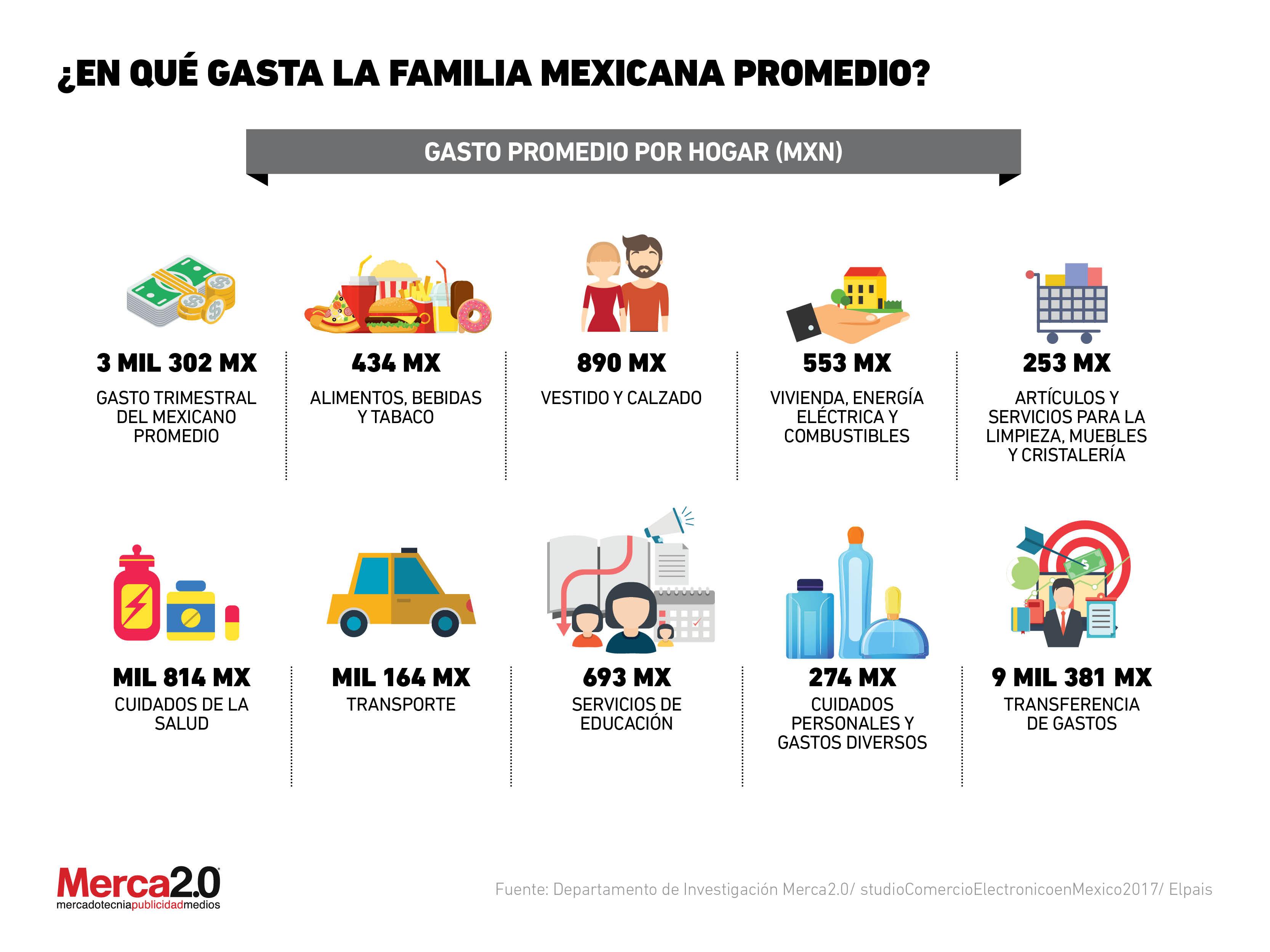 Gastos promedio en los hogares mexicanos - Los mejores ambientadores para el hogar ...