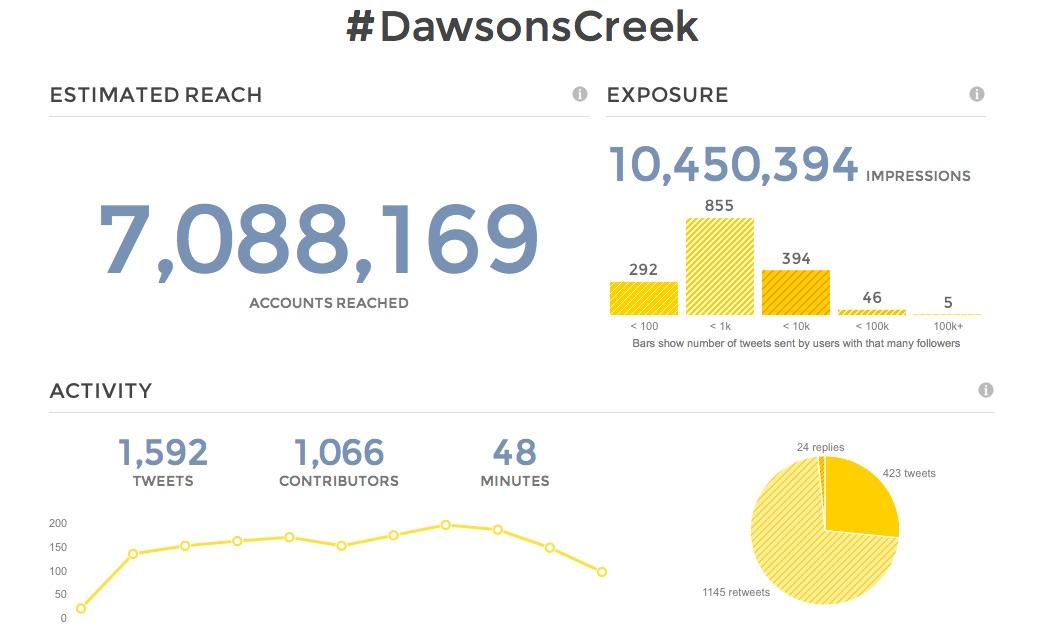 dawsons-creek-tweetreach