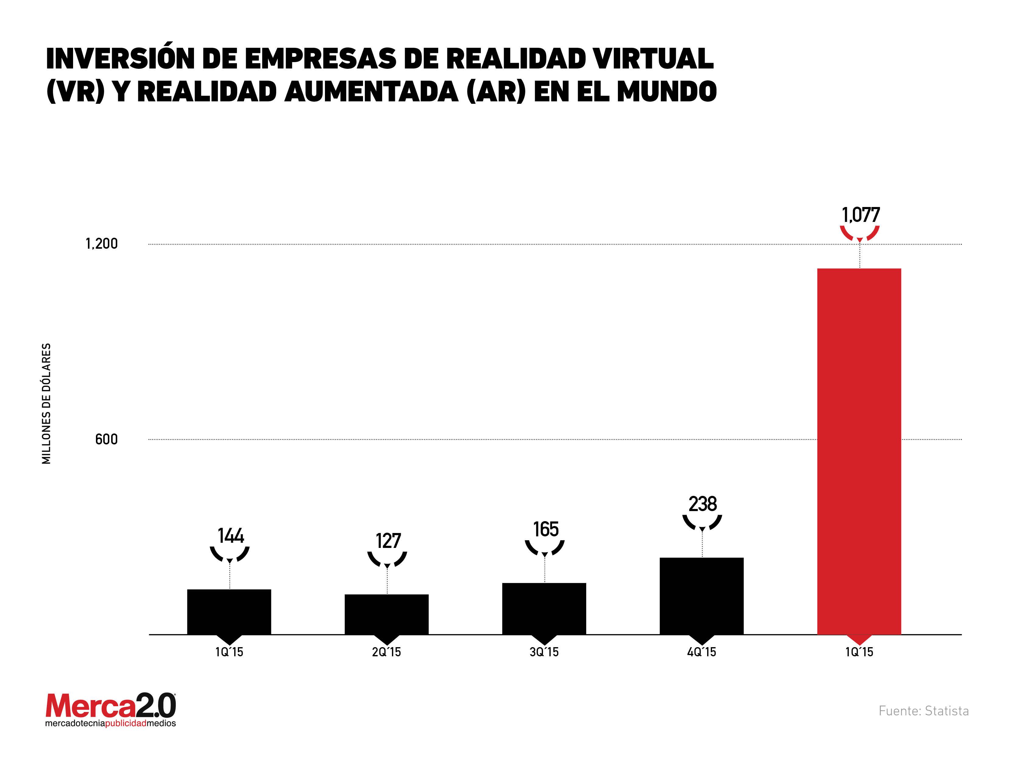 realidad aumentada_cifras