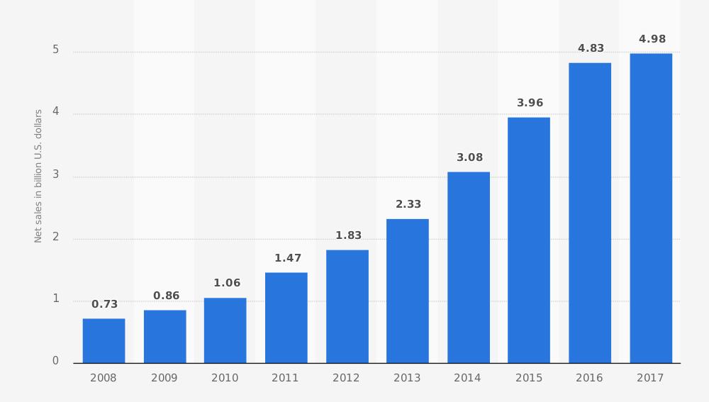 Hackean a 150 millones de usuarios de la aplicación MyFitnessPal