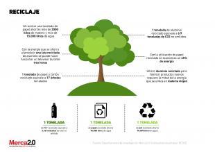 El reciclaje en las empresas - Reciclaje de la madera ...
