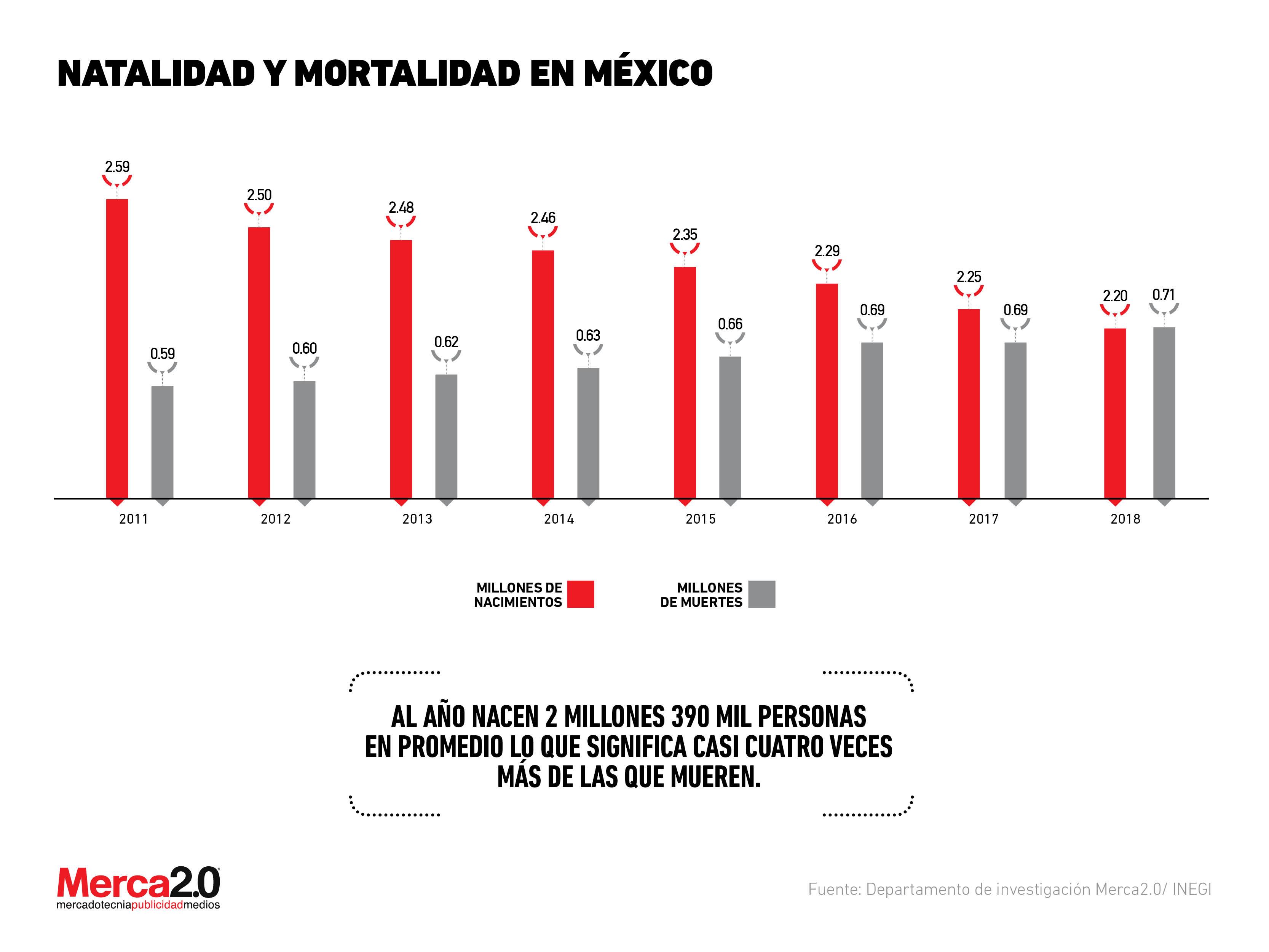 Tasas de natalidad y mortalidad en México