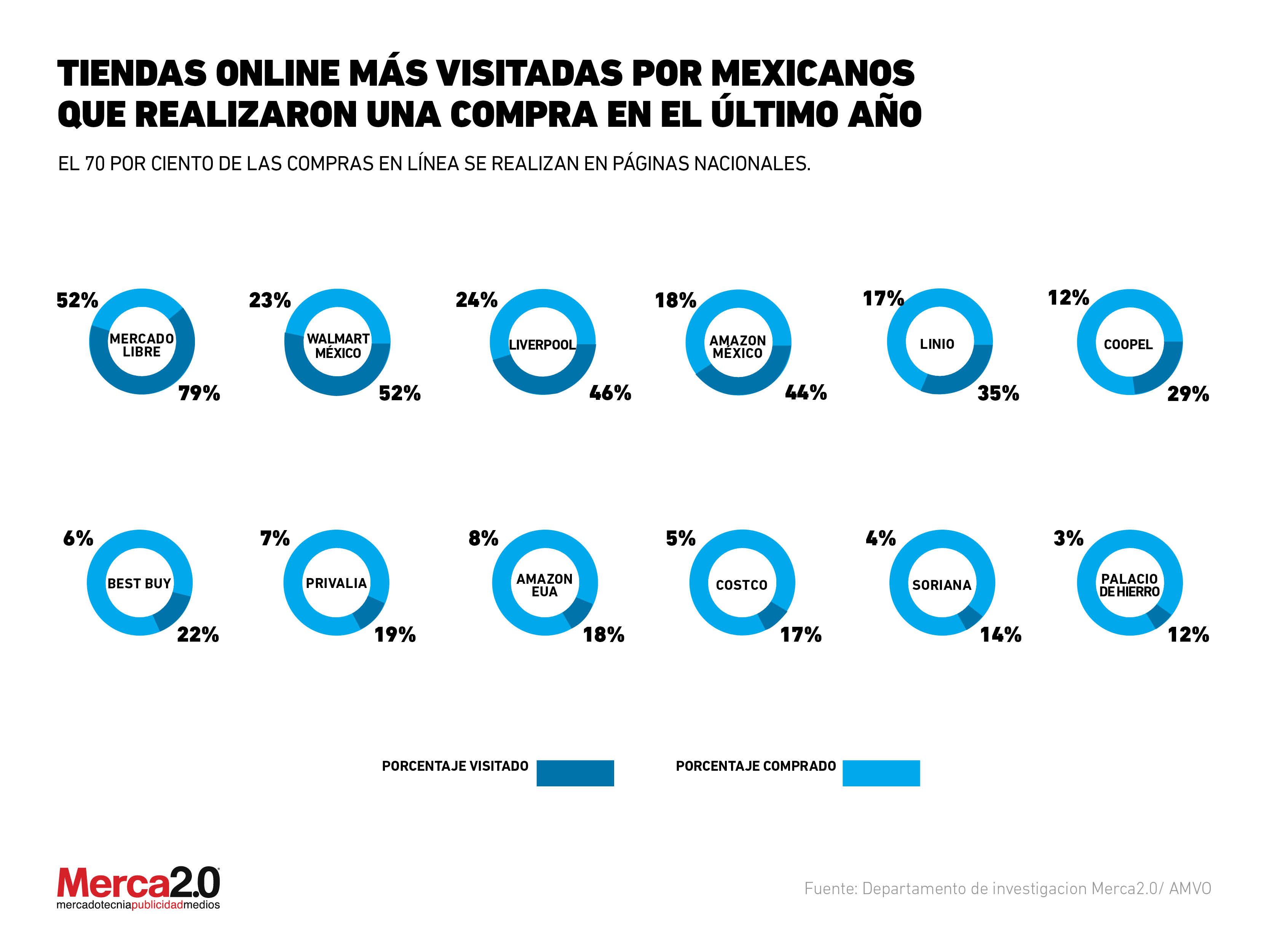 1590aadc0cab Tiendas online más visitadas por mexicanos que realizaron una ...