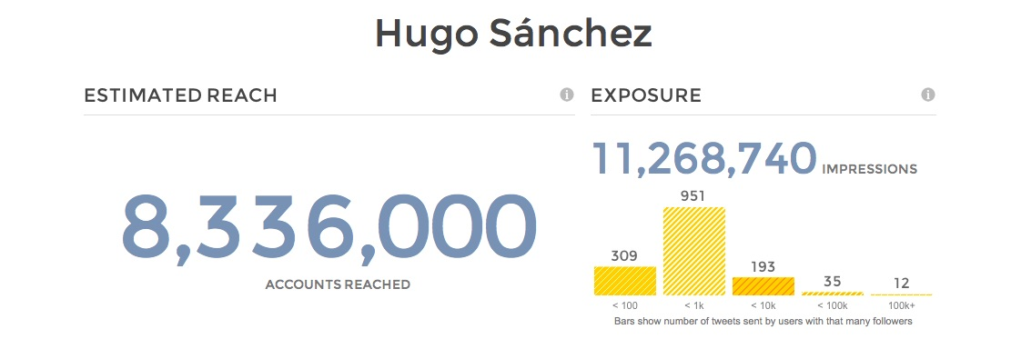 hugo-sanchez-tweereach