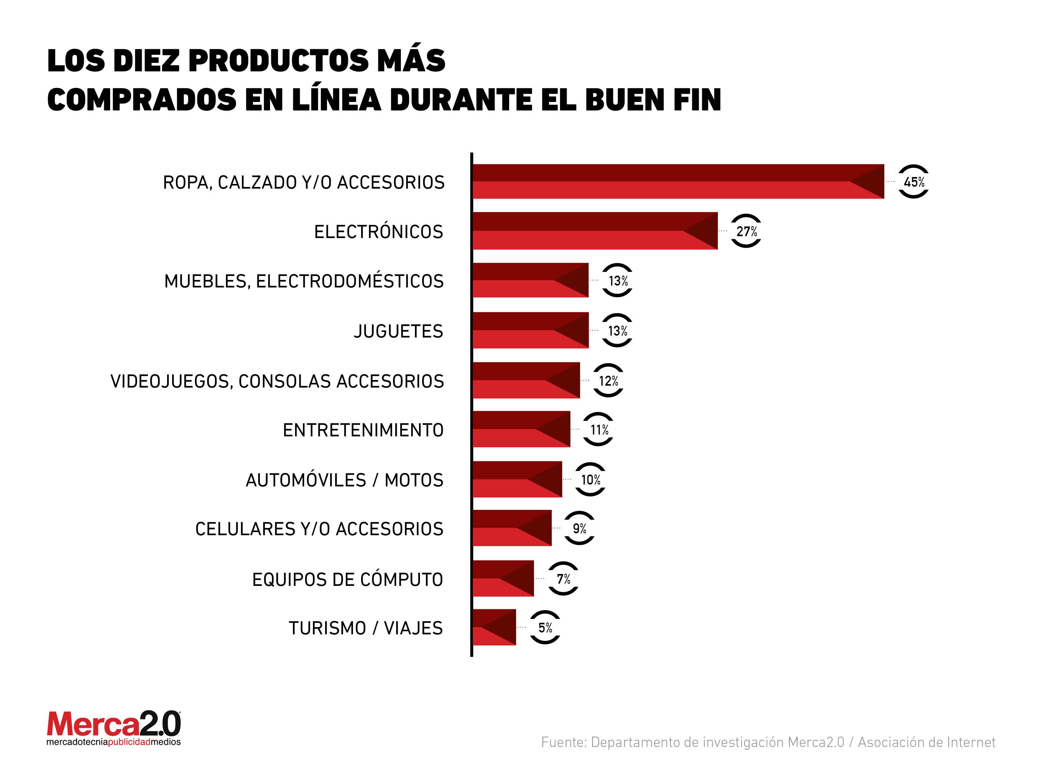 Los 10 productos más comprados en línea durante el Buen Fin