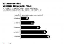 El crecimiento de usuarios con Amazon Prime
