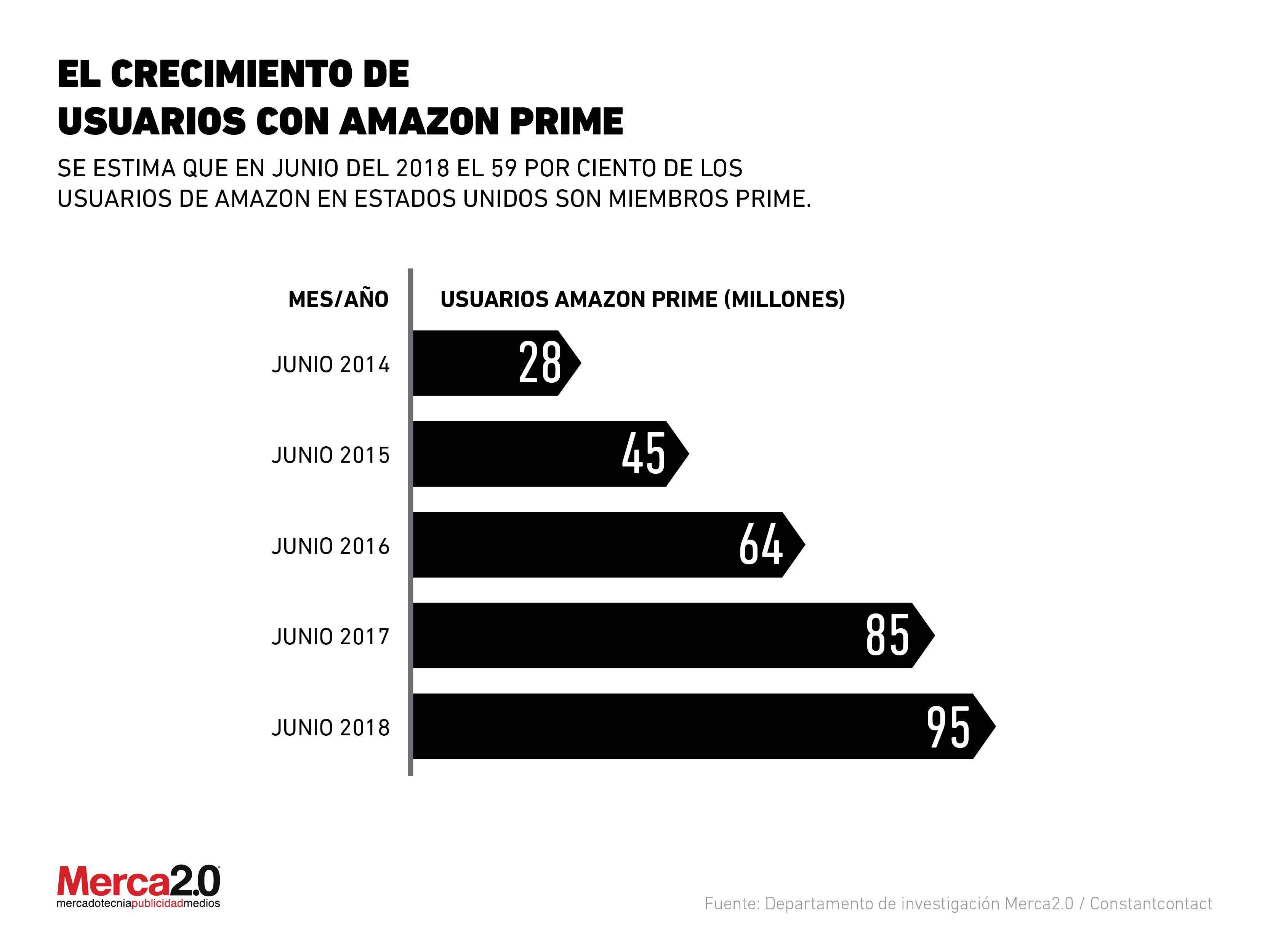 El crecimiendo de usuarios con Amazon Prime