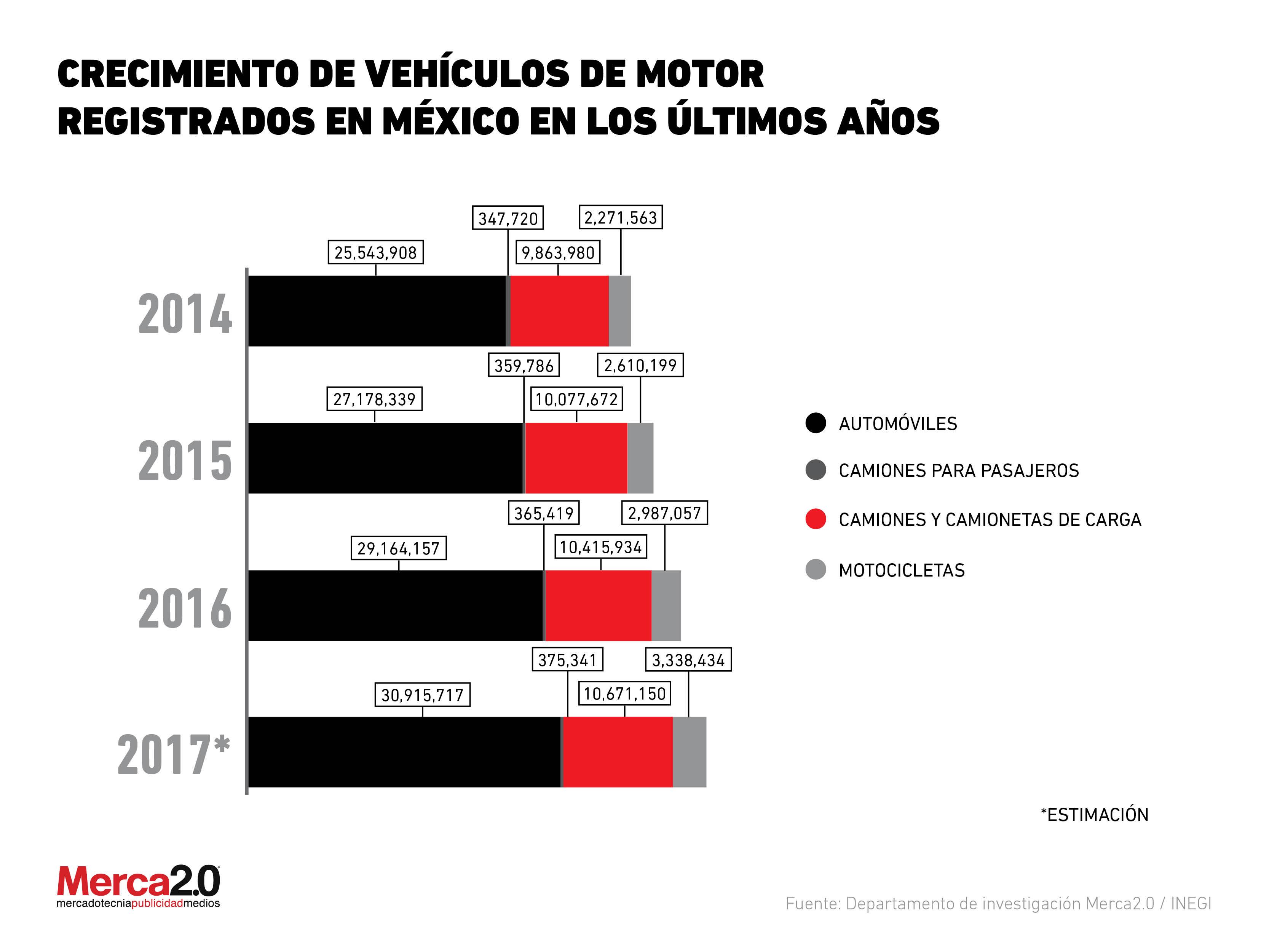 Crecimiento de vehículos de motor registrados en México en los últimos años
