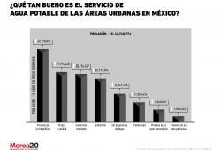 ¿Qué tan bueno es el servicio de agua potable de las áreas urbanas en México?