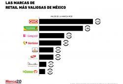 Las marcas de retail más valiosas de México