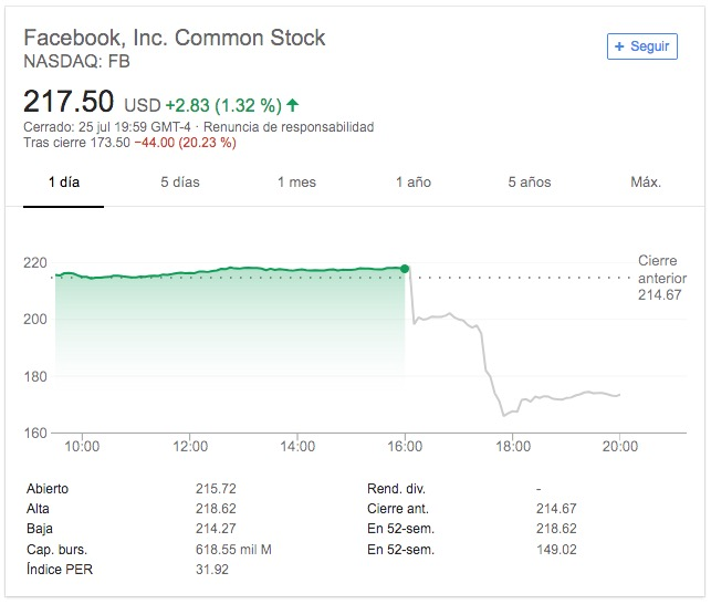 Facebook pierde tres millones de usuarios diarios en Europa