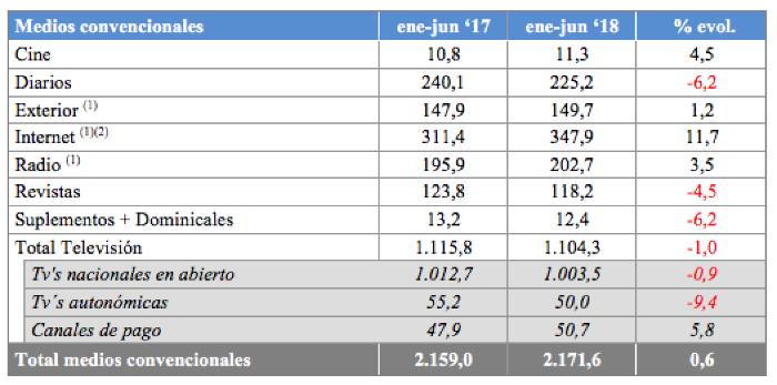 Inversión publicitaria primer semestre 2018 España