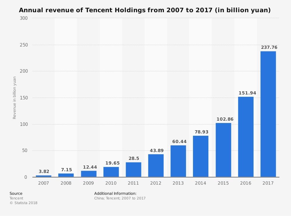 Así crecen los ingresos de Tencent. Statista.