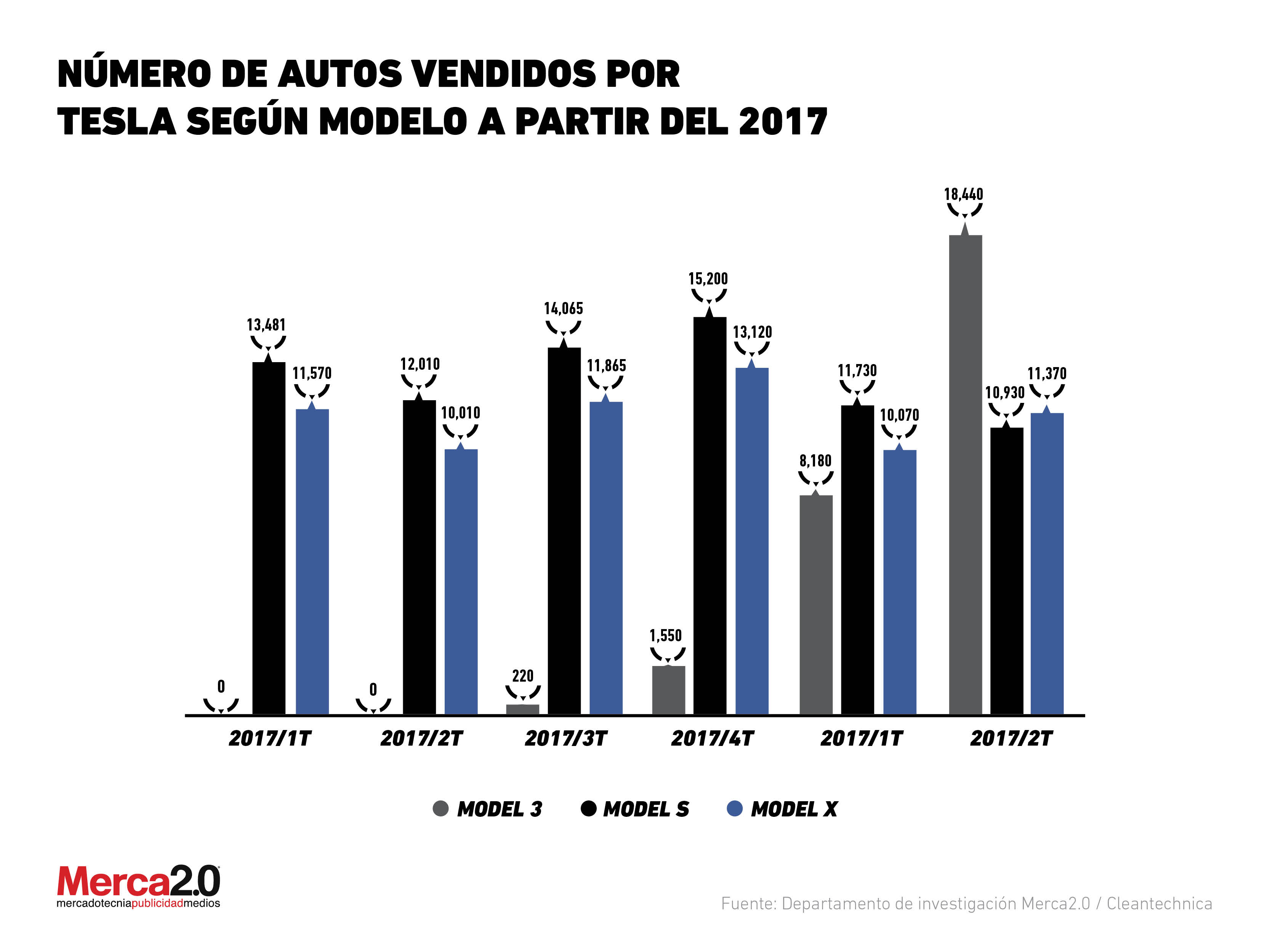 Número de autos vendidos por Tesla según modelo a partir del 2017