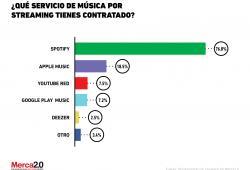 ¿Qué servicio de música por streaming contratan las personas?