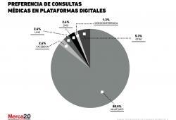 Preferencia de consultas médicas en plataformas digitales