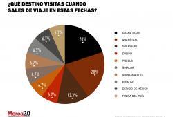 ¿Qué destinos visitan los mexicanos cuando salen de viaje?
