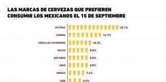 Las marcas de cervezas que prefieren consumir los Mexicanos el 15 de Septiembre