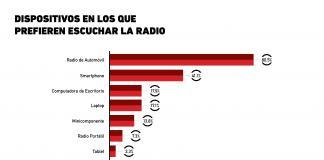 ¿Qué dispositivos prefieren los consumidores para escuchar la radio?