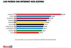 ¿Qué país cuenta con el internet más rápido?