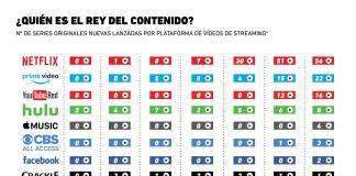 ¿Quién es el rey del contenido en streaming?