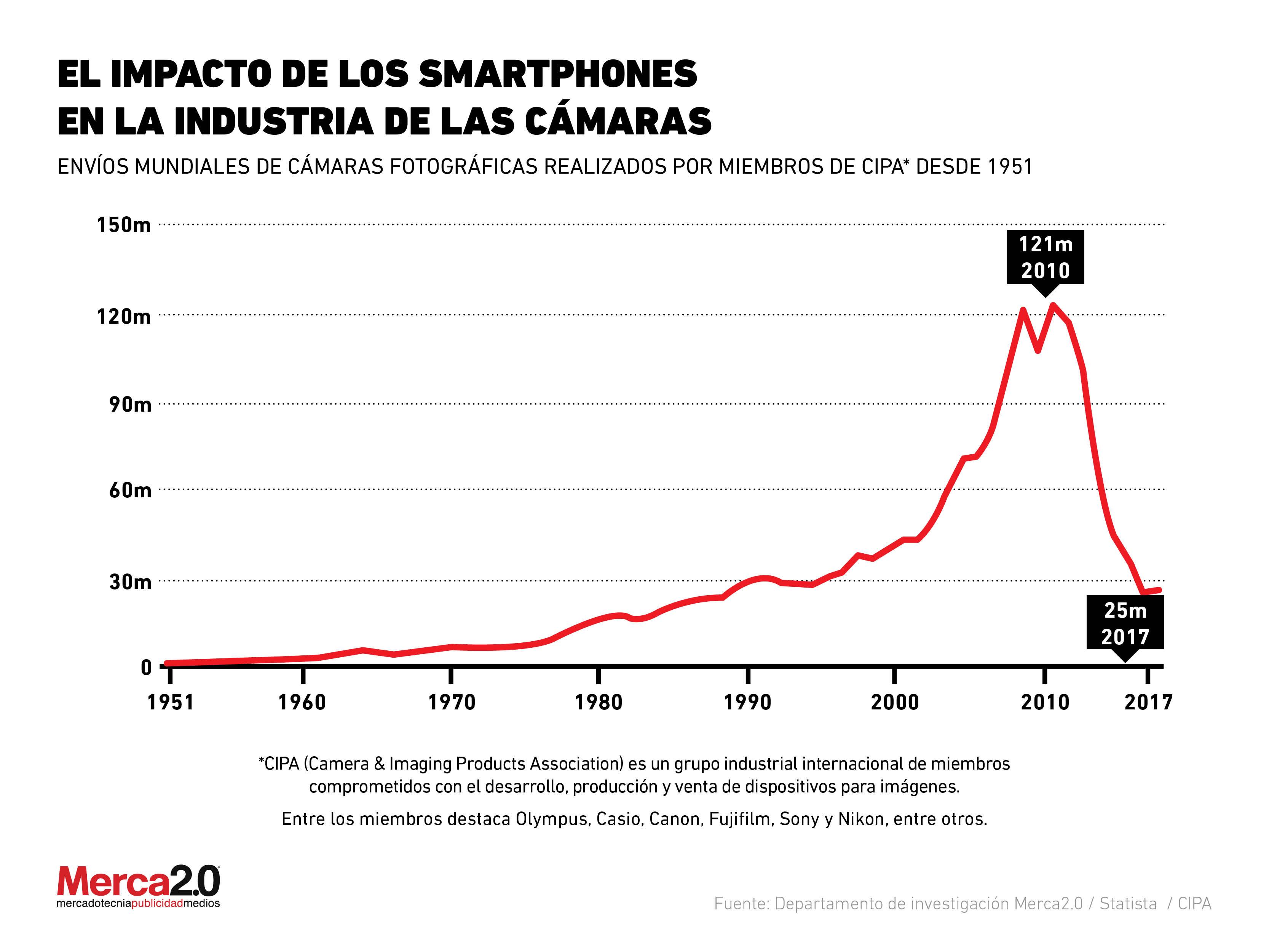 El impacto de los smartphones en la industria de las cámaras