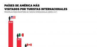 Día Mundial Del Turismo: Los destinos más populares de América