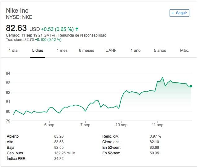 Nike-NYSE-Stock