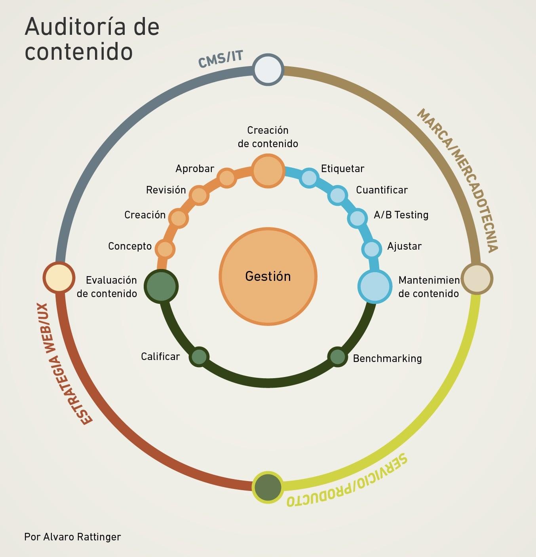 qué es content marketing