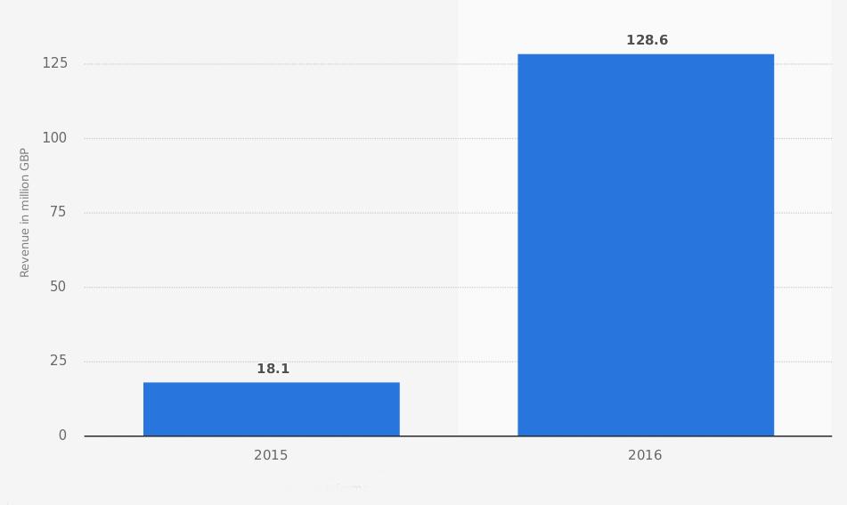 Uber estudia la compra de Deliveroo, valorada en 1.700 millones de euros