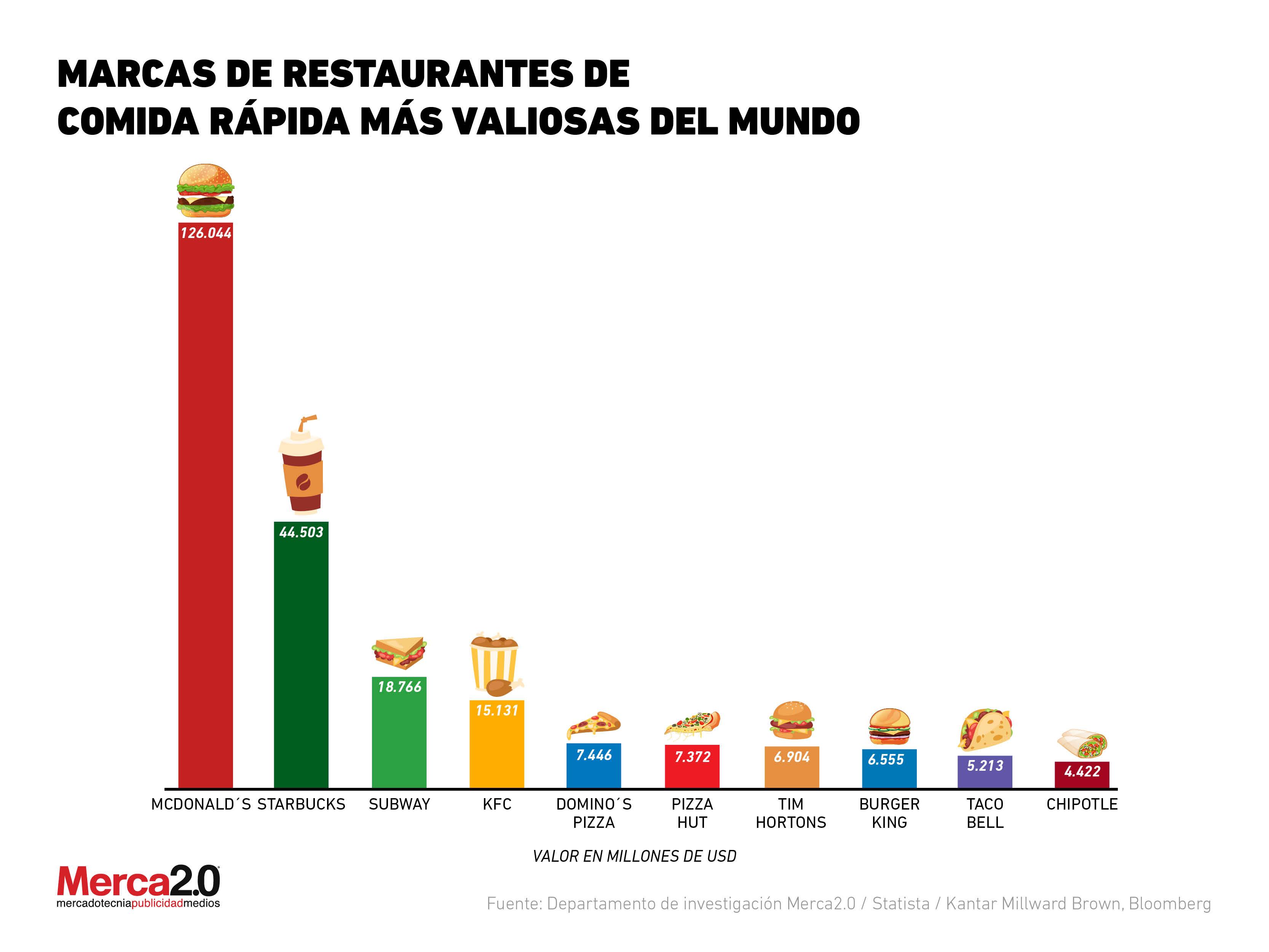¿Quién domina el mundo de las cadenas de comida rápida?