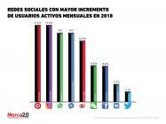 ¿Qué redes sociales están creciendo más en este 2018?
