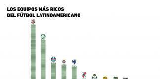 Fútbol: ¿Qué equipo latinoamericano es el más valioso?