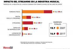 ¿El streaming está acabando con la industria de la música?