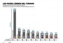 ¿Qué país recibe más ingresos por turismo al año?