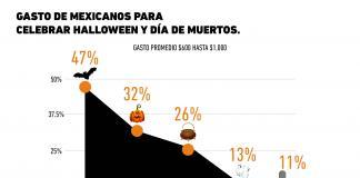 Gasto de los mexicanos en Halloween