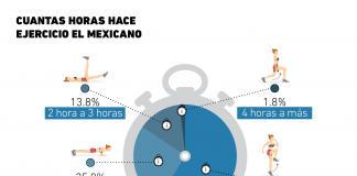 ¿Cuántas horas se le dedican al ejercicio en México?
