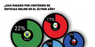 ¿Qué país latinoamericano invierte más en noticias online?