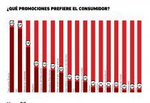 ¿Cuáles son las promociones preferidas del consumidor mexicano?