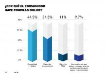 ¿Qué motiva las compras en línea que hacen los consumidores?