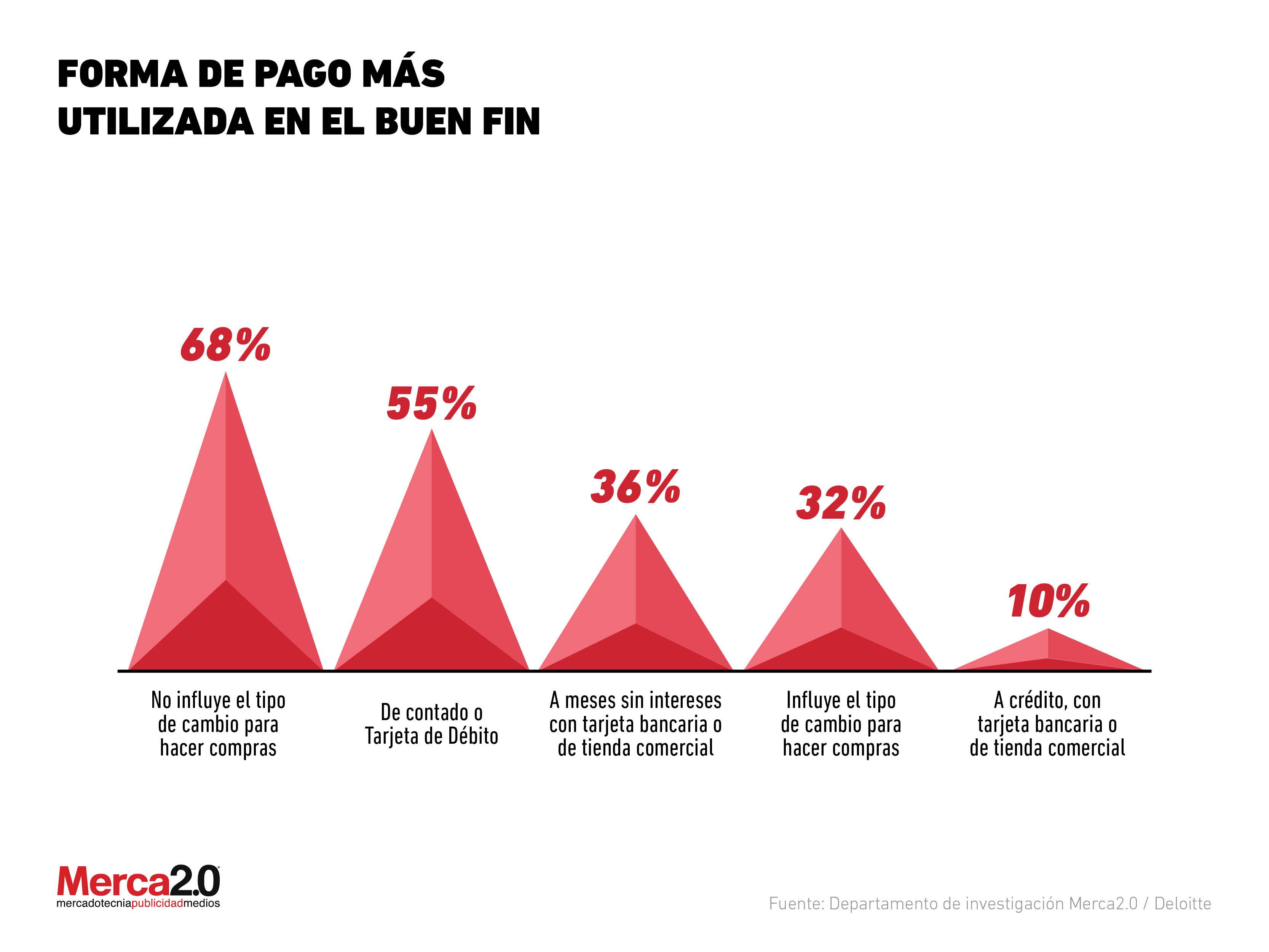 Gráfica del Día Forma de pago más utilizada en el Buen Fin 2018