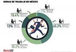 Horas de trabajo en México