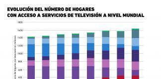 Día Mundial de la Televisión: La evolución del número de hogares con acceso al servicio