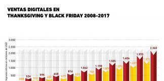 Thanksgiving y Black Friday