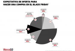 Promoción en Black Friday