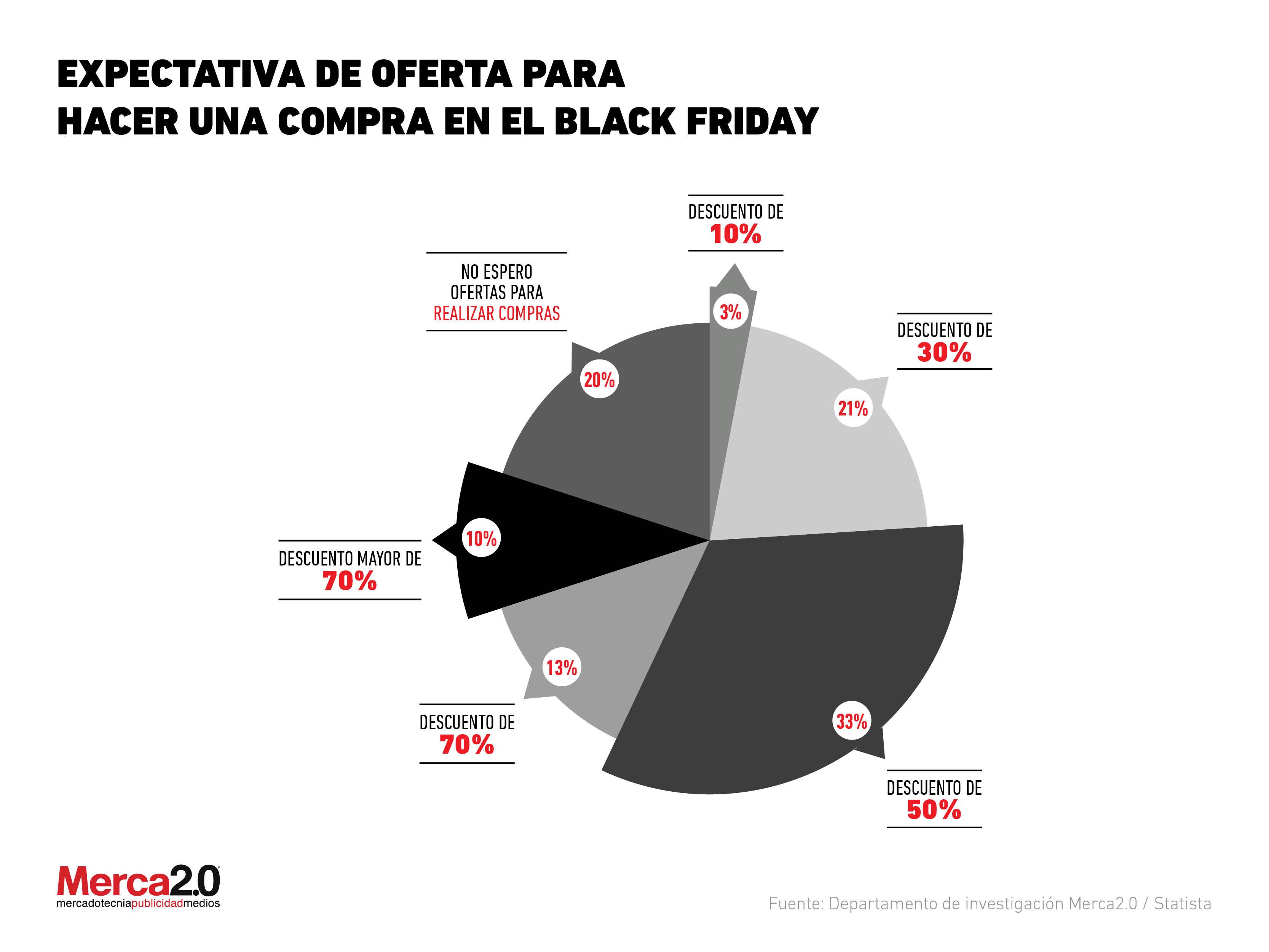 7746d629da Black Friday  ¿Qué tan