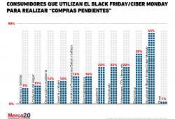 ¿Cuáles serán las principales compras del #CyberMonday que hará el consumidor?