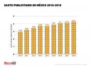Gasto de publicidad en México